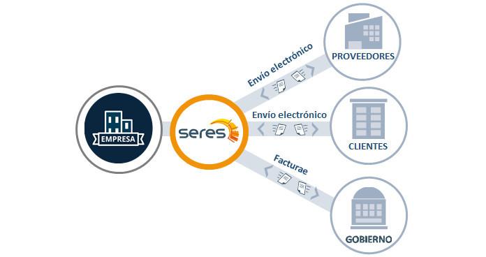 Seres propone un sistema de Factura Electrónica Unificada a las empresas españolas que operan en Latinoamérica