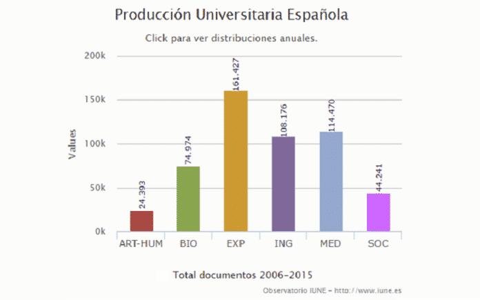 documentos universidades españolas