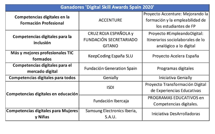 habilidades digitales ametic 3